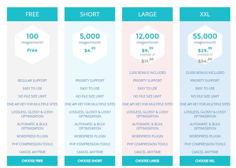 Shortpixel image optimizer wordpress plugin pro pricing